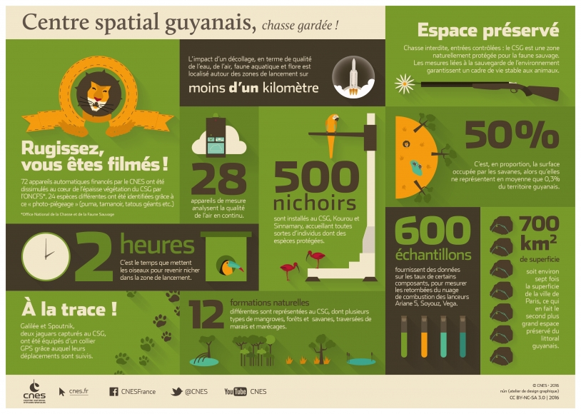 Centre spatial guyanais, chasse gardée !
